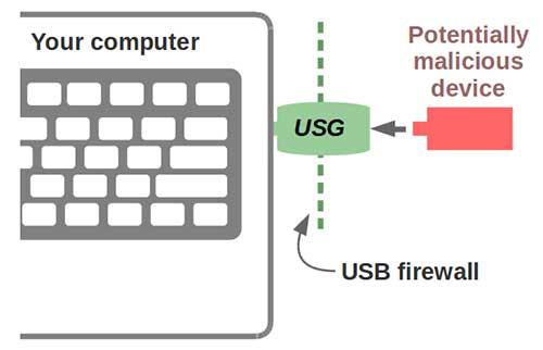 Alat Ini Lindungi Komputer Dari Perangkat USB Yang Jahat